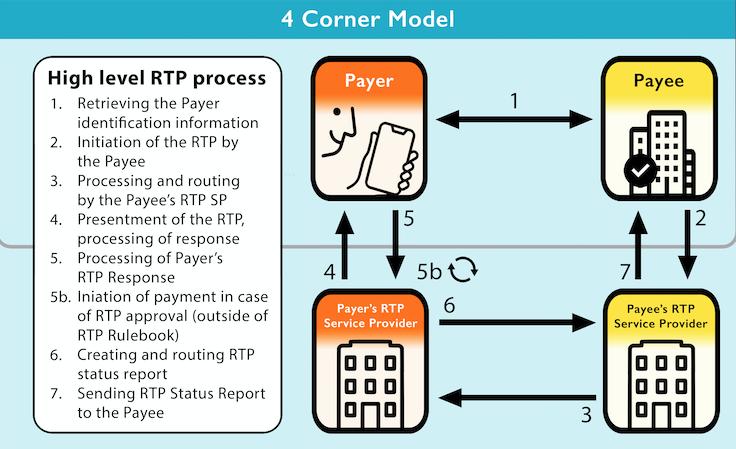 SEPA Request to Pay Cheat Sheet v1.1 4 corner model